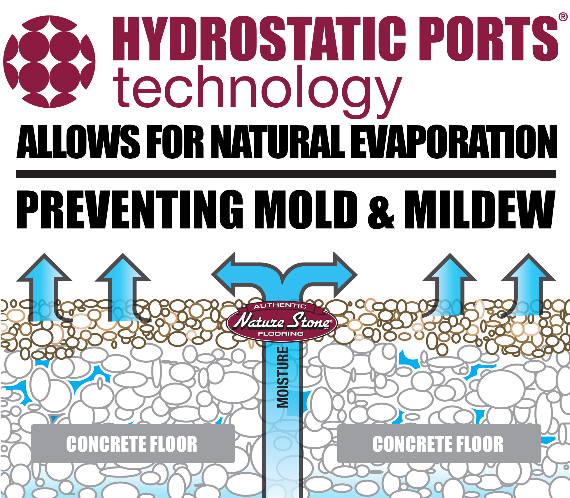 Water released Through Nature Stone's Hydrostatic Port Technology